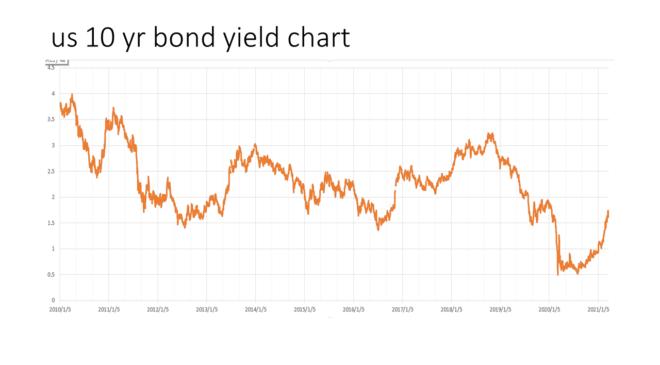 us 10 yr bond yield chart